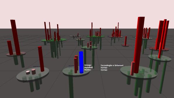 Visão 3D dos setores